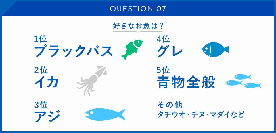 好きなお魚は?